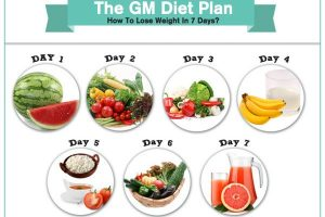 Diet for weight loss from General Motors
