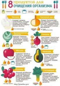 Diet to cleanse the body