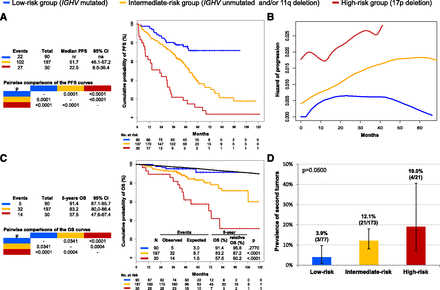 Molecular prediction of durable remission after first-line in chronic lymphocytic leukemia