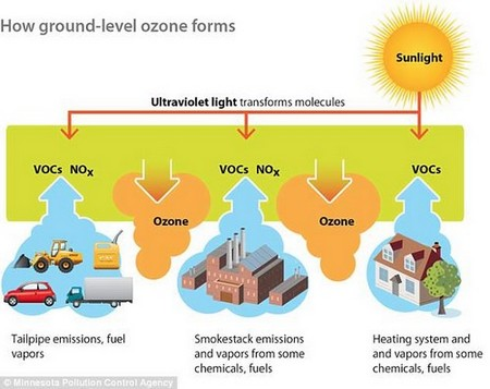 How pollution forms: Volatile organic compounds (VOCs) react in the air with nitrogen oxides to form ozone and smog