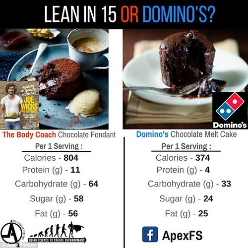 Nutrition coach Matt of Apex Fitness Systems found that the Body Coach's Chocolate Fondant contains 804 calories compared to Domino's Chocolate Melt Cake which contains 374 calories