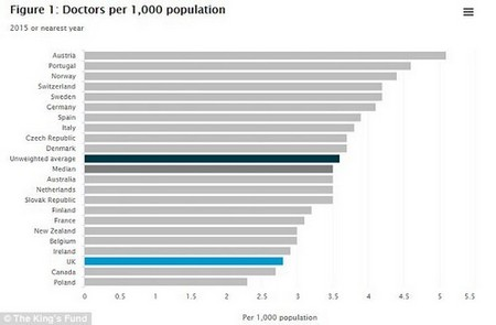 The UK has 2.8 doctors per 1,000 people, which is substantially less than the 3.6 average