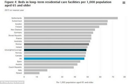 Outside of the NHS in nursing and care homes, which are usually privately funded, the UK has just 47.6 beds per 1,000. This lags far behind the Netherlands, which is in the lead with 73.9.
