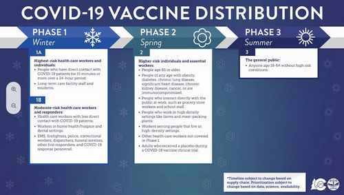 Groups In Vaccine Phase 2 Push For More Detailed Rollout
